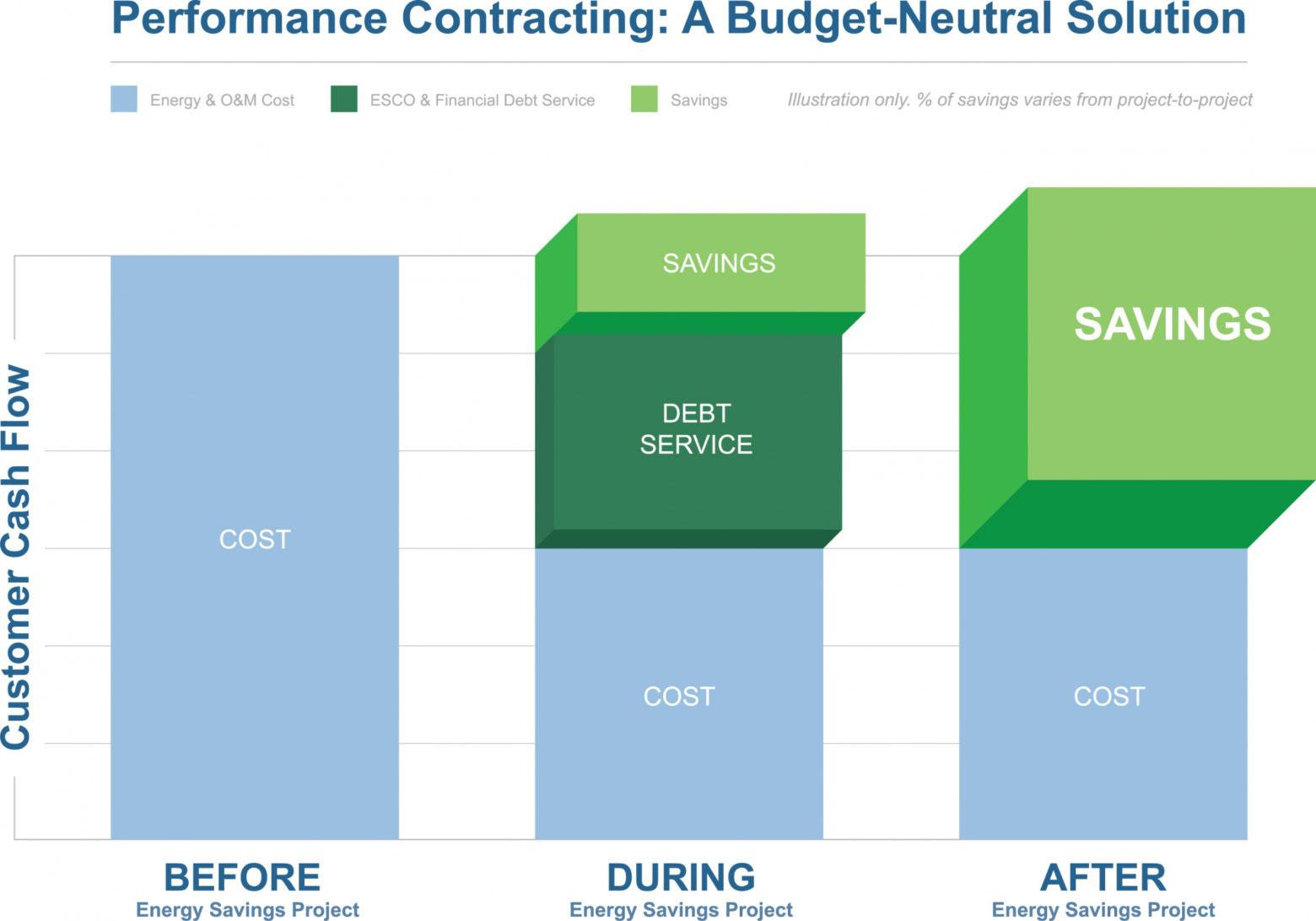 here the espc (energy savings performance contract)  ameresco shared savings contract template