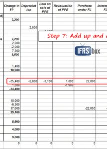 editable how to prepare statement of cash flows in 7 steps  ifrsbox gaap cash flow statement template