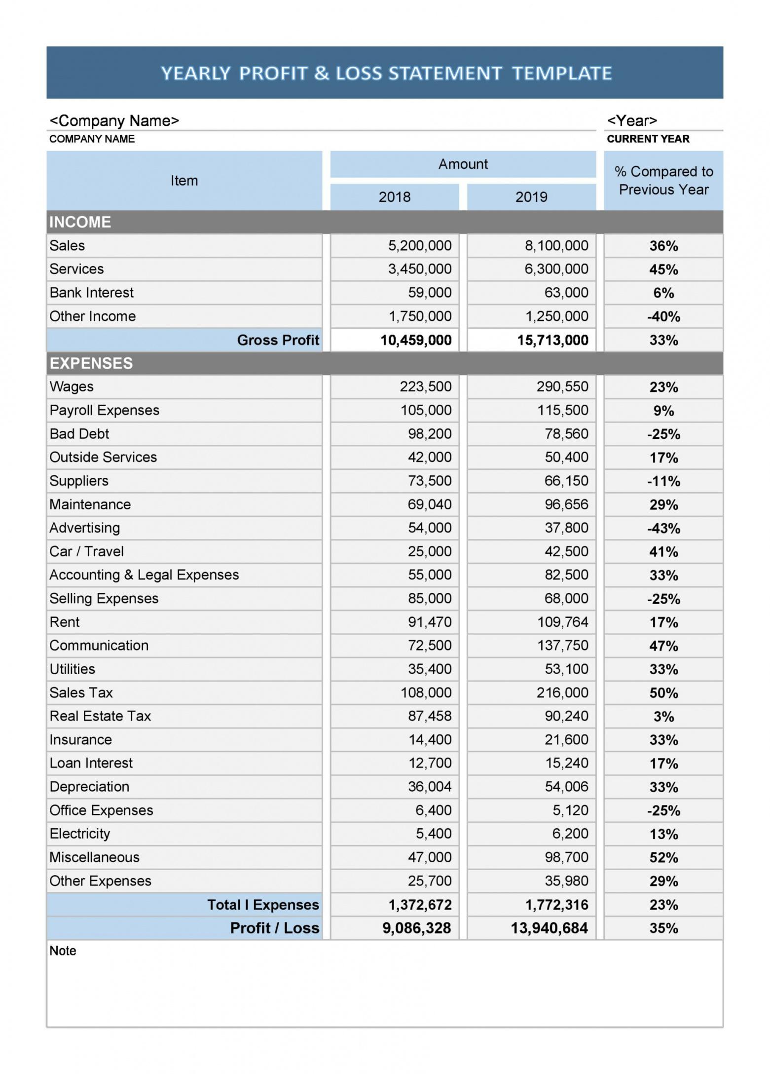 free 35 profit and loss statement templates & forms year end profit and loss statement template doc