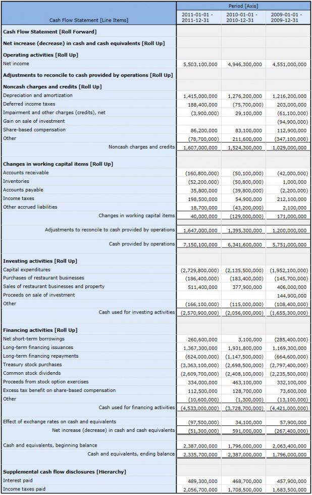 sample template index gaap cash flow statement template example