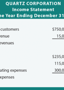free the four core financial statements  principlesofaccounting retained earnings statement template example