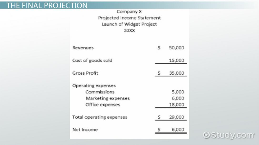 projected income example & explanation video projected income statement template sample