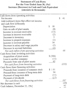 sample 2 an example of the cash flow statement with indirect method cash flow statement template indirect method word