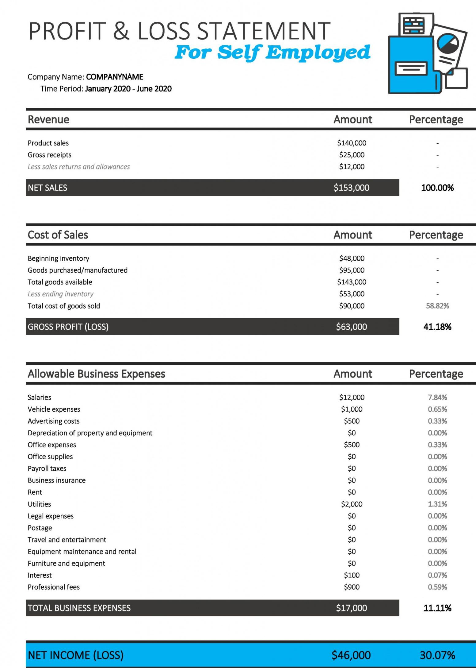 Printable Construction Profit And Loss Statement Template Doc Sample