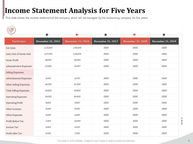 Professional 5 Year Income Statement Template Pdf